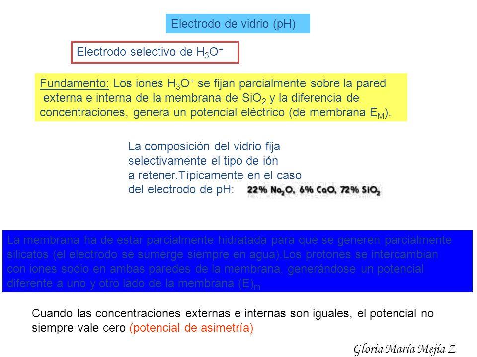 Electrodo de vidrio (pH) Electrodo selectivo de H 3 O + Fundamento: Los iones H 3 O + se fijan parcialmente sobre la pared externa e interna de la mem
