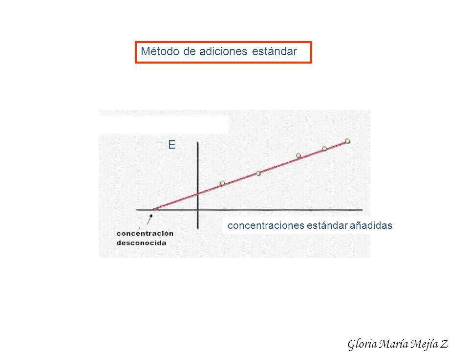 Método de adiciones estándar E concentraciones estándar añadidas Gloria María Mejía Z