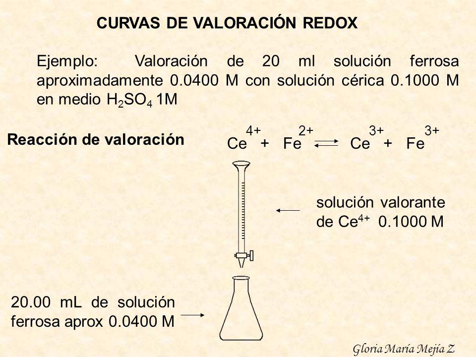 Ce + Fe 2+ Ce + Fe 4+3+ CURVAS DE VALORACIÓN REDOX solución valorante de Ce 4+ 0.1000 M 20.00 mL de solución ferrosa aprox 0.0400 M Ejemplo: Valoració