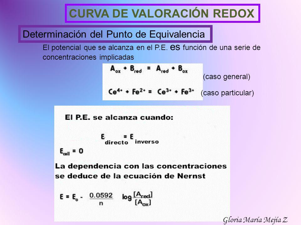 CURVA DE VALORACIÓN REDOX Determinación del Punto de Equivalencia El potencial que se alcanza en el P.E. es función de una serie de concentraciones im