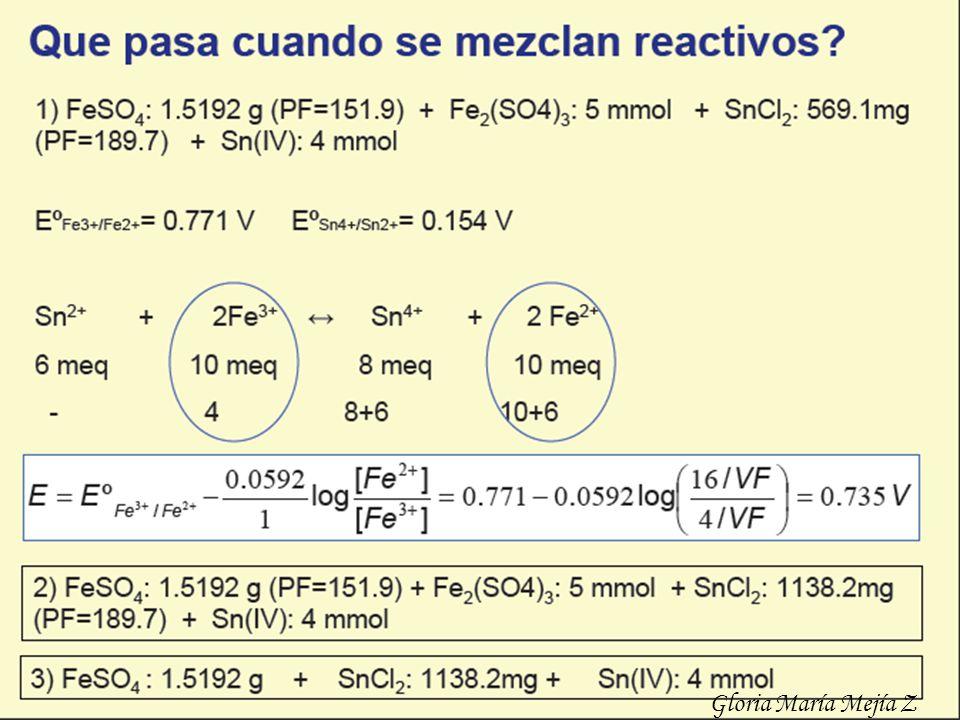 0,80 0,90 1,00 1,10 1,20 1,30 1,40 1,50 0,001,002,003,004,005,006,00 7,008,00 9,00 10,00 GASTO DE SOLUCIÓN VALORANTE (mL) POTENCIAL DE ELECTRODO CON RESPECTO AL ENH (V) CURVA DE VALORACIÓN DE UNA SOLUCIÓN FERROSA CON SOLUCIÓN DE Ce (IV) Gloria María Mejía Z