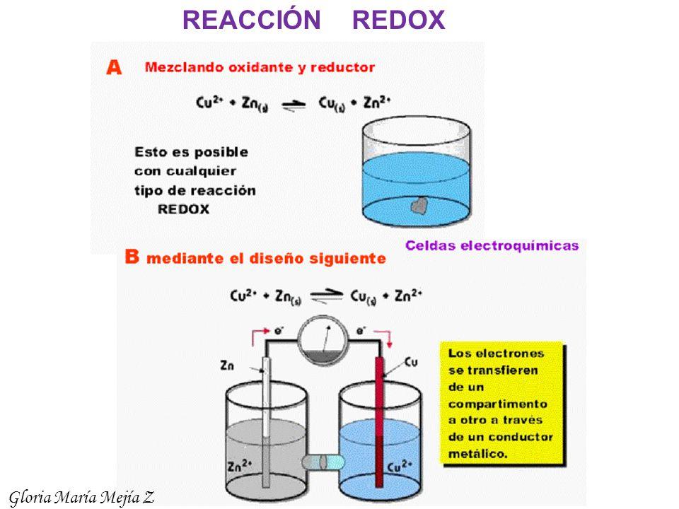 REACCIÓN REDOX Gloria María Mejía Z