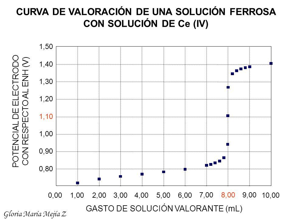 0,80 0,90 1,00 1,10 1,20 1,30 1,40 1,50 0,001,002,003,004,005,006,00 7,008,00 9,00 10,00 GASTO DE SOLUCIÓN VALORANTE (mL) POTENCIAL DE ELECTRODO CON R
