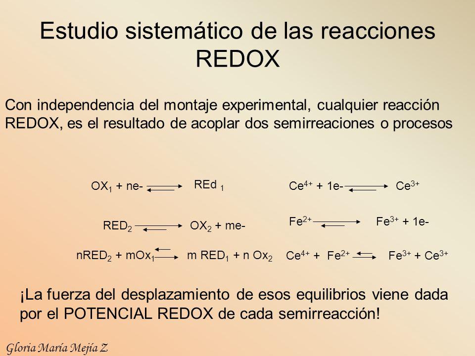 Estudio sistemático de las reacciones REDOX Con independencia del montaje experimental, cualquier reacción REDOX, es el resultado de acoplar dos semir