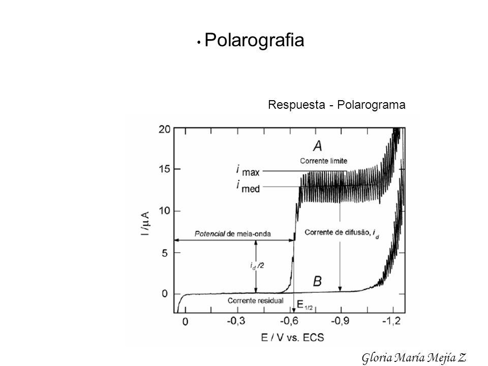 Polarografia Respuesta - Polarograma Gloria María Mejía Z