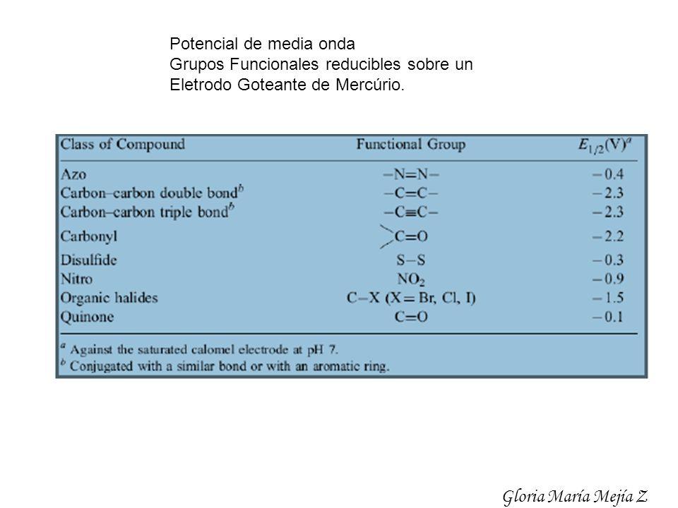 Potencial de media onda Grupos Funcionales reducibles sobre un Eletrodo Goteante de Mercúrio. Gloria María Mejía Z