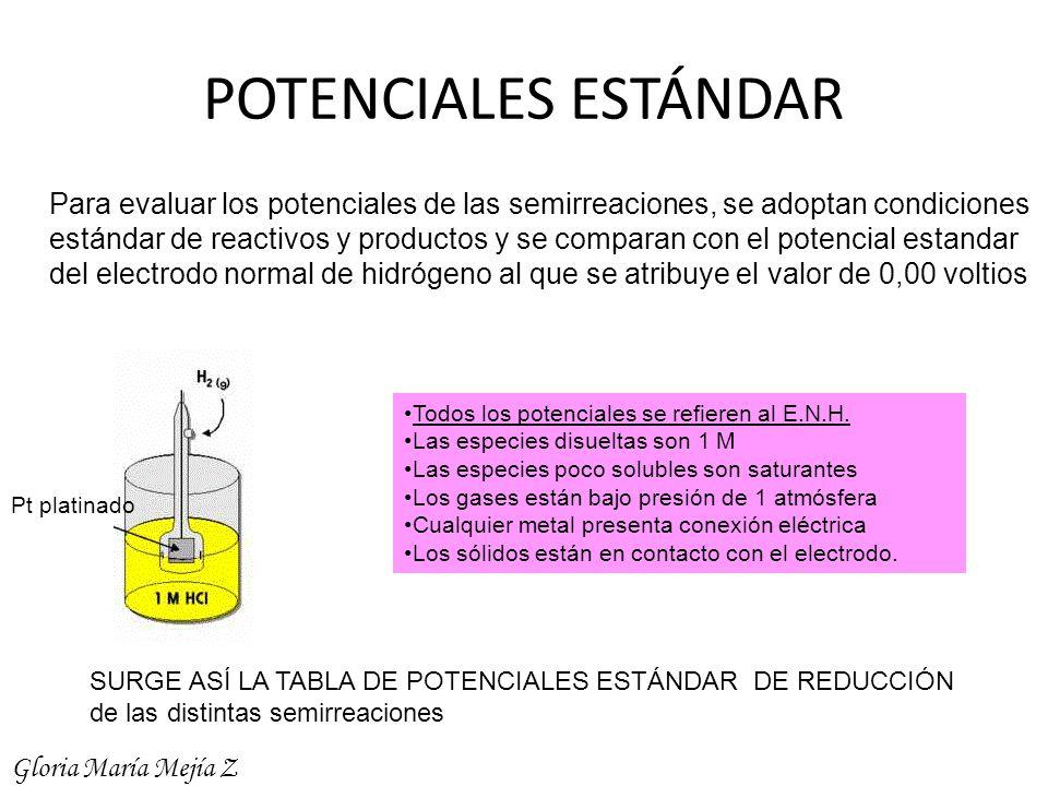 POTENCIALES ESTÁNDAR Para evaluar los potenciales de las semirreaciones, se adoptan condiciones estándar de reactivos y productos y se comparan con el