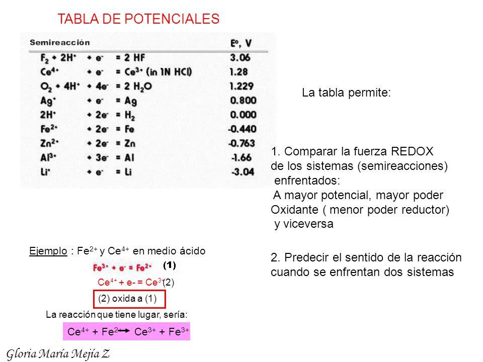 TABLA DE POTENCIALES La tabla permite: 1. Comparar la fuerza REDOX de los sistemas (semireacciones) enfrentados: A mayor potencial, mayor poder Oxidan