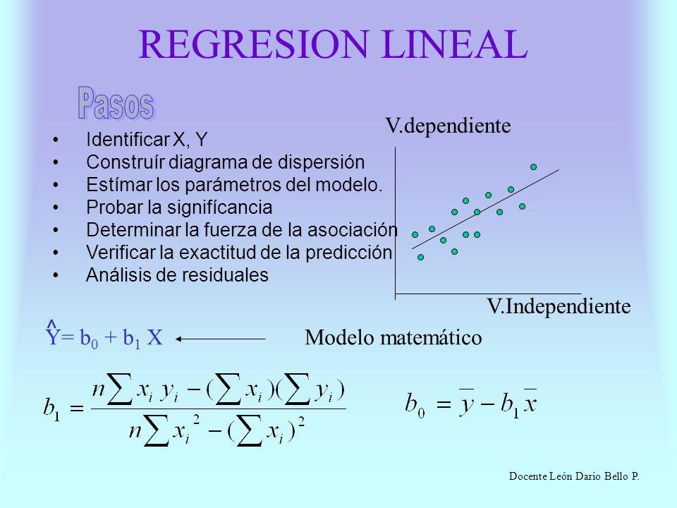 REGRESION LINEAL Identificar X, Y Construír diagrama de dispersión Estímar los parámetros del modelo. Probar la signifícancia Determinar la fuerza de
