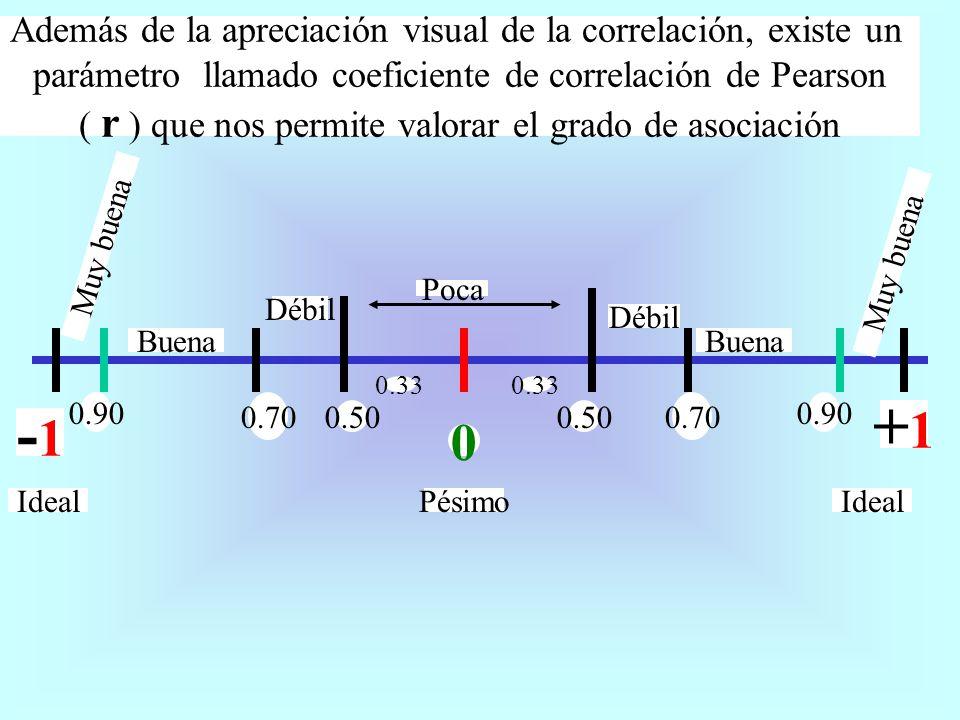 +1+1 -1 0.90 0.70 0.50 0 Muy buena Buena Débil Poca PésimoIdeal 0.70 0.50 0.90 Muy buena Débil Buena 0.33 Además de la apreciación visual de la correl