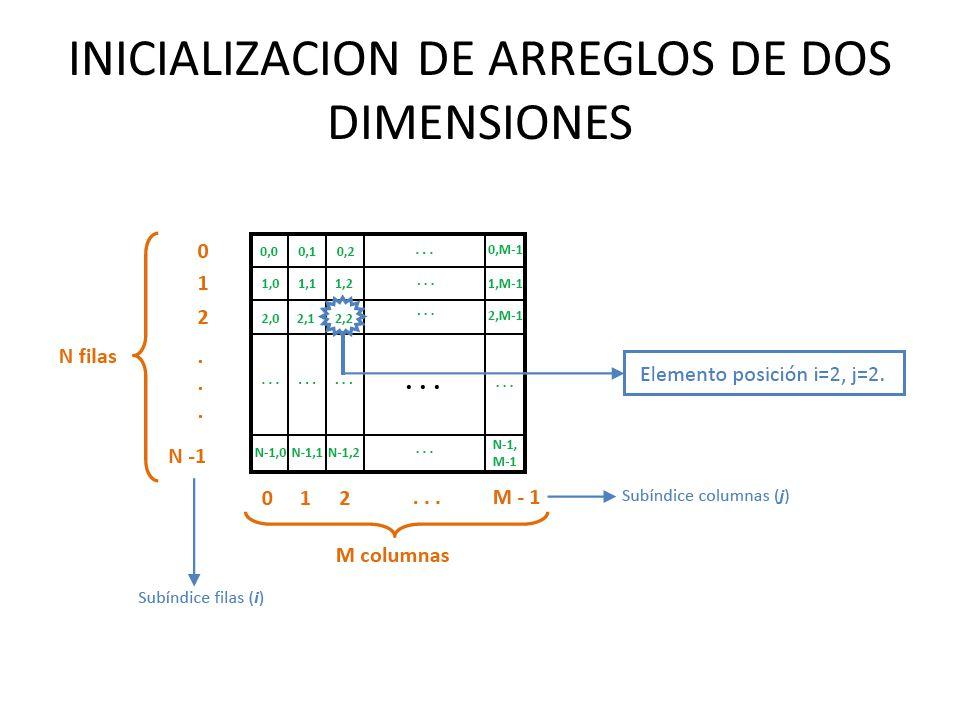 INICIALIZACION DE ARREGLOS DE DOS DIMENSIONES