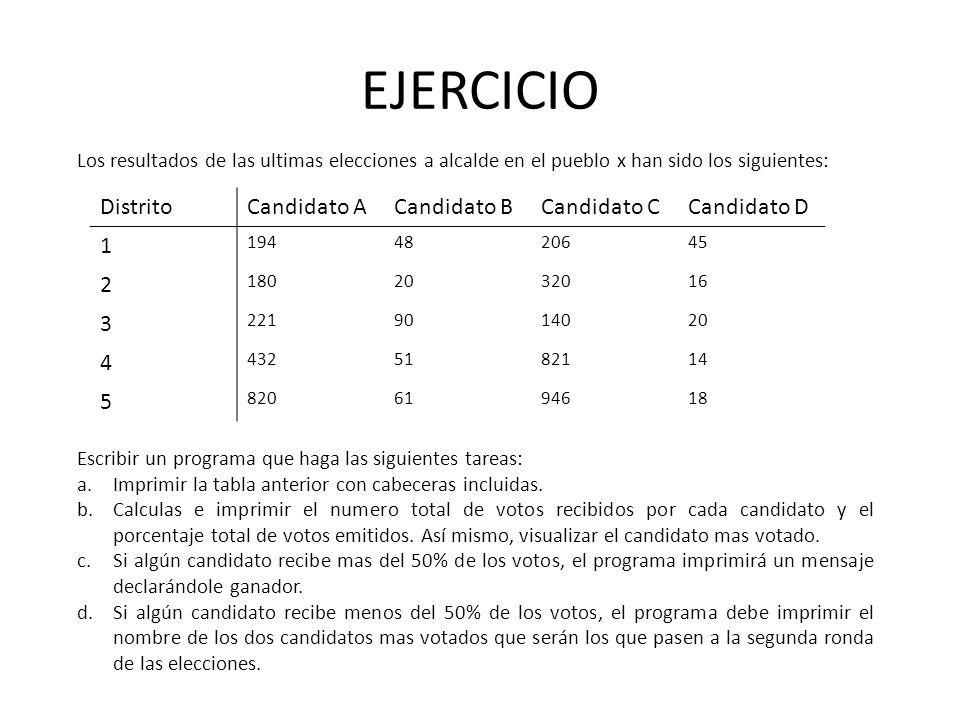 EJERCICIO Los resultados de las ultimas elecciones a alcalde en el pueblo x han sido los siguientes: DistritoCandidato ACandidato BCandidato CCandidat