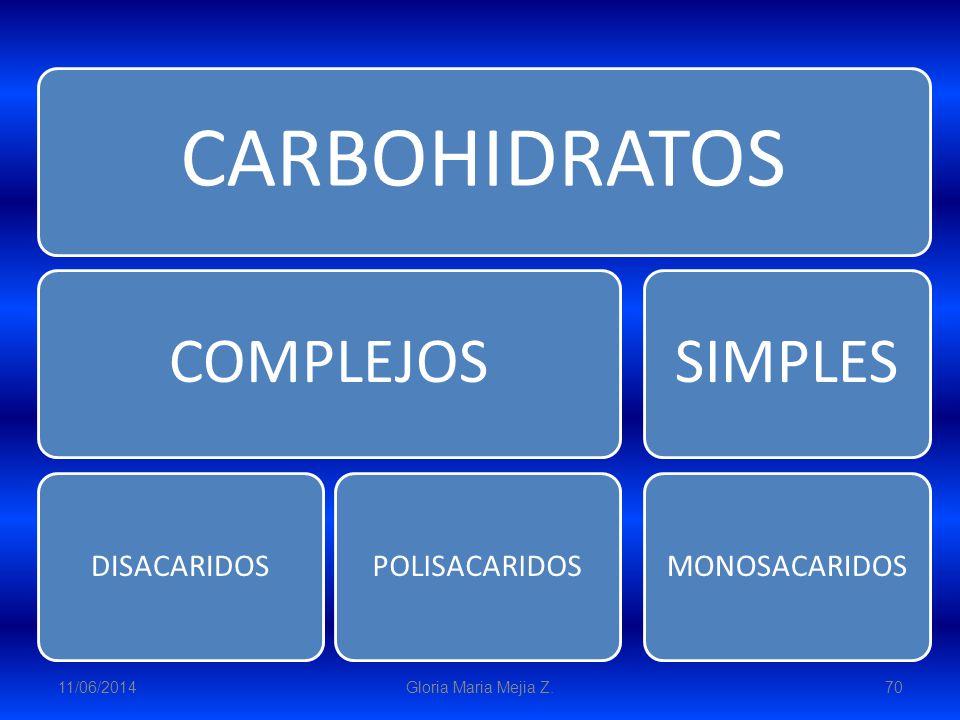 11/06/2014 Gloria Maria Mejia Z. 70 CARBOHIDRATOS COMPLEJOS DISACARIDOSPOLISACARIDOS SIMPLES MONOSACARIDOS