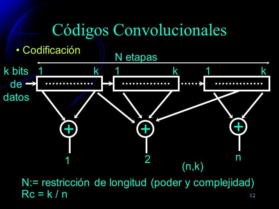 12 Códigos Convolucionales k bits de datos N etapas kkk111 + + + 1 2 n Codificación N:= restricción de longitud (poder y complejidad) Rc = k / n (n,k)