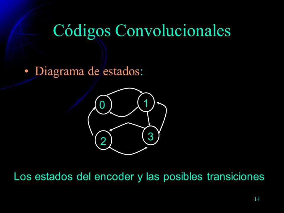 14 Diagrama de estados: 0 1 2 3 Códigos Convolucionales Los estados del encoder y las posibles transiciones