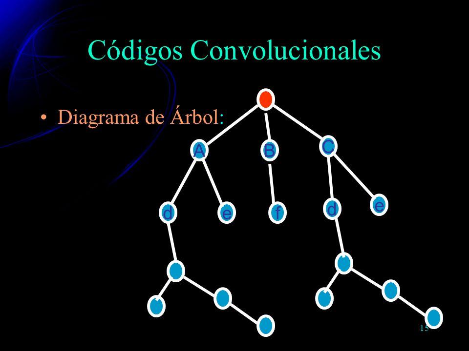 15 Códigos Convolucionales Diagrama de Árbol: B C d e e A d f