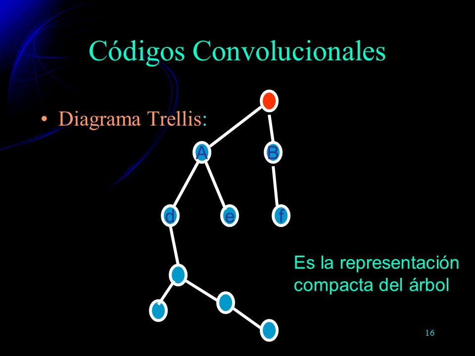 16 Diagrama Trellis: B de A f Códigos Convolucionales Es la representación compacta del árbol