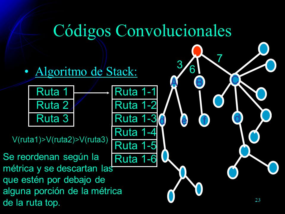 23 Algoritmo de Stack: Códigos Convolucionales Ruta 1 Ruta 2 Ruta 3 V(ruta1)>V(ruta2)>V(ruta3) Ruta 1-1 Ruta 1-2 Ruta 1-3 Ruta 1-4 Ruta 1-5 Ruta 1-6 B