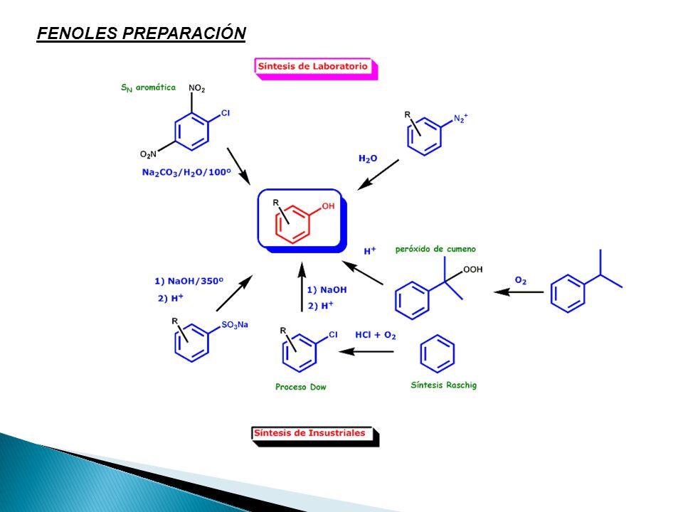 La propiedad más llamativa de los fenoles es su acidez: son varios órdenes de magnitud más ácidos que sus homólogos, los alcoholes CompuestoEjemplo de