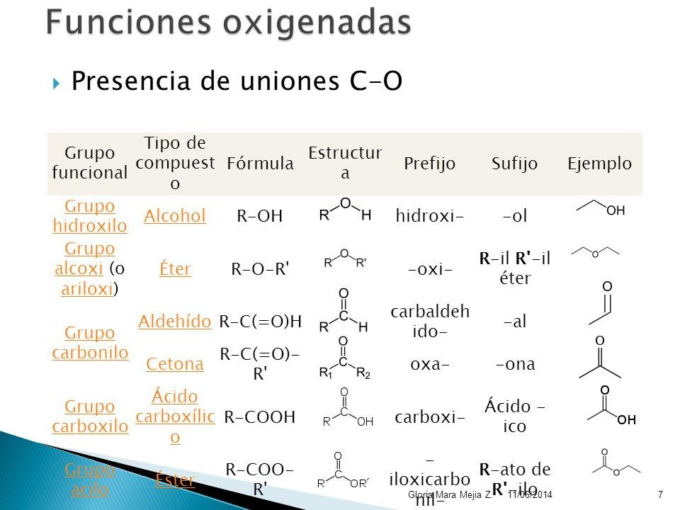 Presencia de uniones C-O 11/06/2014Gloria Mara Mejia Z.7 Grupo funcional Tipo de compuest o Fórmula Estructur a PrefijoSufijoEjemplo Grupo hidroxilo AlcoholR-OHhidroxi--ol Grupo alcoxiGrupo alcoxi (o ariloxi) ariloxi ÉterR-O-R -oxi- R-il R -il éter Grupo carbonilo AldehídoR-C(=O)H carbaldeh ido- -al Cetona R-C(=O)- R oxa--ona Grupo carboxilo Ácido carboxílic o R-COOHcarboxi- Ácido - ico Grupo acilo Éster R-COO- R - iloxicarbo nil- R-ato de R -ilo