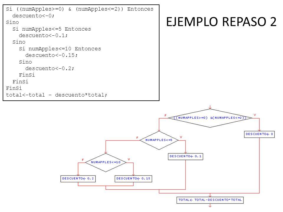 EJEMPLO REPASO 2 Si ((numApples>=0) & (numApples<=2)) Entonces descuento<-0; Sino Si numApples<=5 Entonces descuento<-0.1; Sino Si numApples<=10 Enton