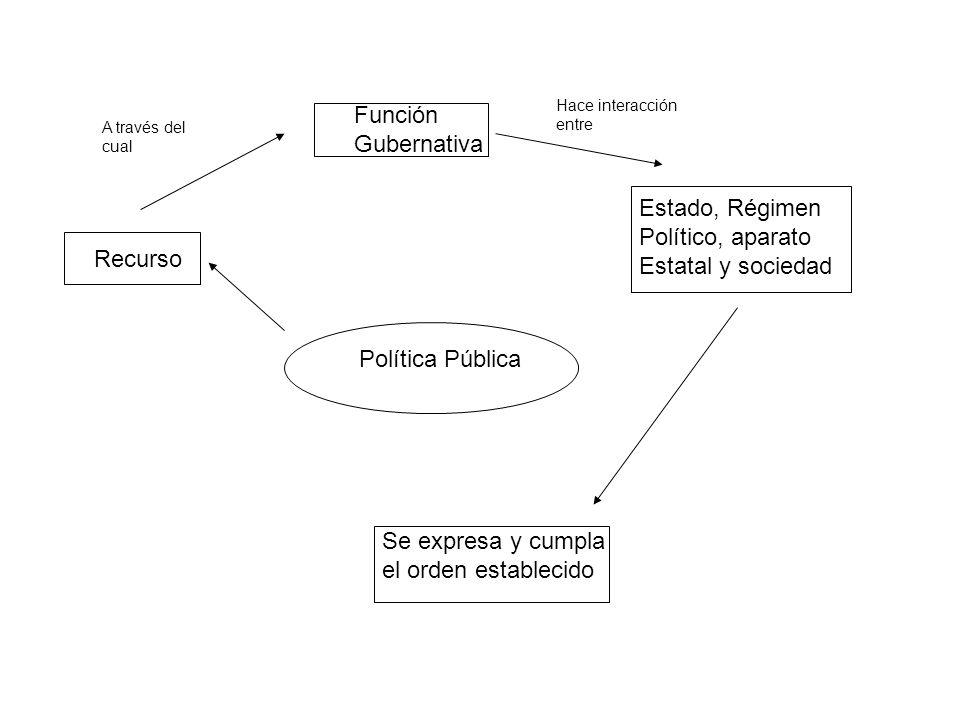 Representación elemental de P.P Concibe un sistema democrático: Pueblo elige gobernantes en función de programa.