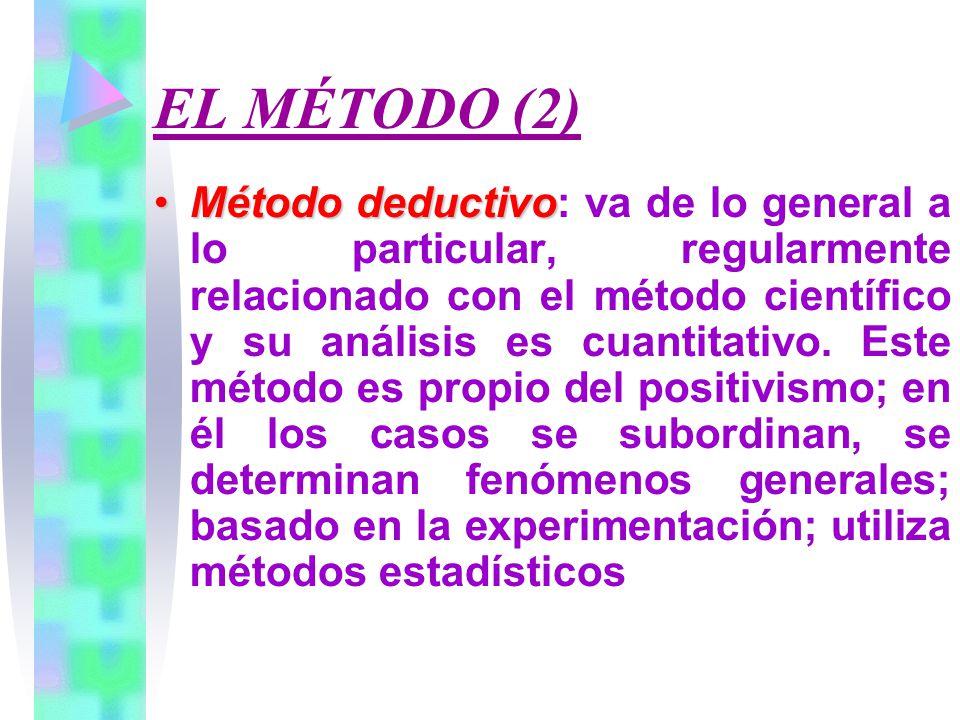 EL MÉTODO (2) Método deductivoMétodo deductivo: va de lo general a lo particular, regularmente relacionado con el método científico y su análisis es cuantitativo.