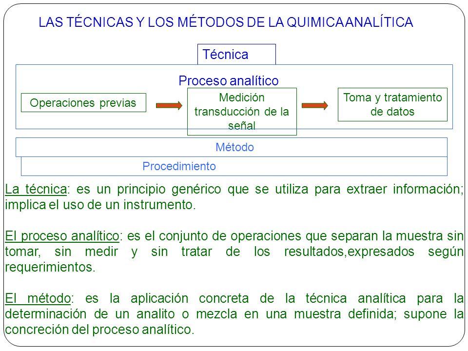 LAS TÉCNICAS Y LOS MÉTODOS DE LA QUIMICA ANALÍTICA Técnica Método Procedimiento Proceso analítico Operaciones previas Medición transducción de la seña