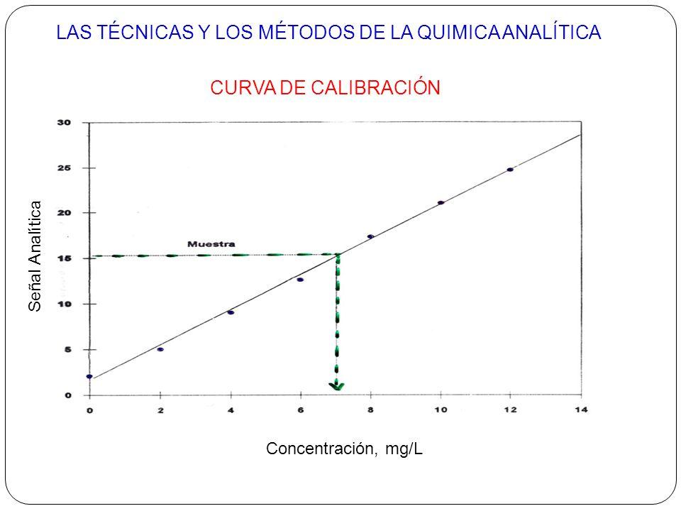 CURVA DE CALIBRACIÓN LAS TÉCNICAS Y LOS MÉTODOS DE LA QUIMICA ANALÍTICA Concentración, mg/L Señal Analítica