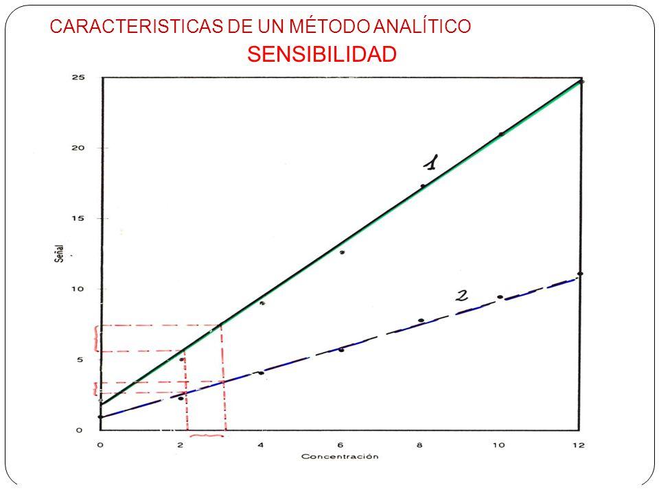 SENSIBILIDAD CARACTERISTICAS DE UN MÉTODO ANALÍTICO