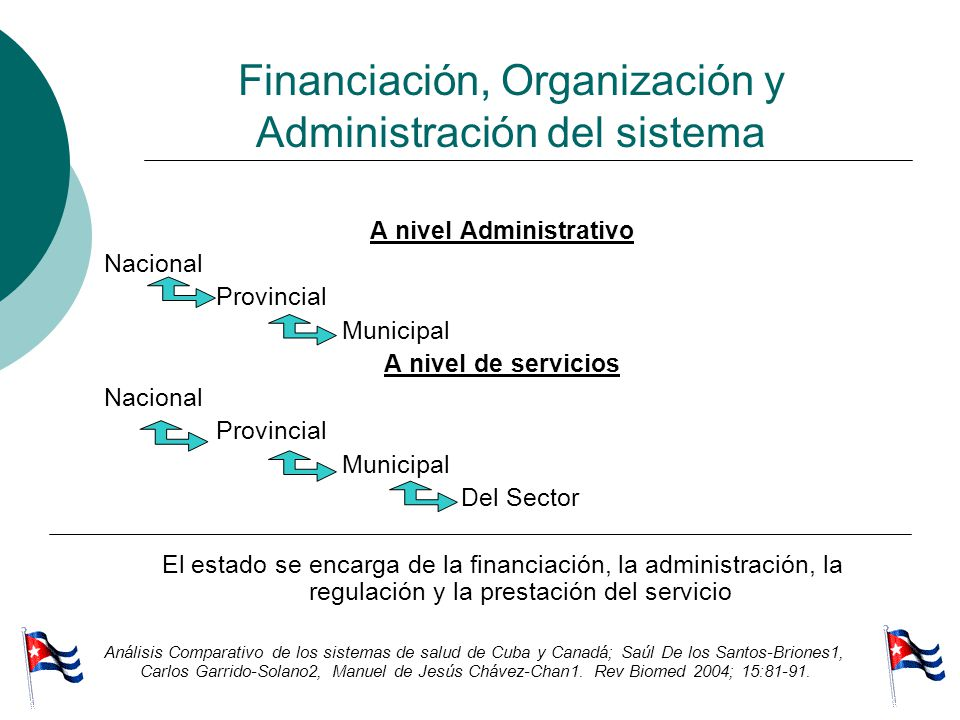 Financiación, Organización y Administración del sistema A nivel Administrativo Nacional Provincial Municipal A nivel de servicios Nacional Provincial