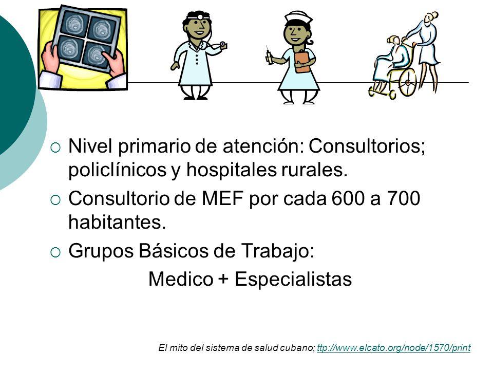Nivel primario de atención: Consultorios; policlínicos y hospitales rurales. Consultorio de MEF por cada 600 a 700 habitantes. Grupos Básicos de Traba