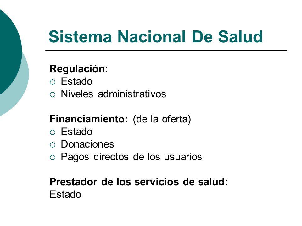 Sistema Nacional De Salud Regulación: Estado Niveles administrativos Financiamiento: (de la oferta) Estado Donaciones Pagos directos de los usuarios P