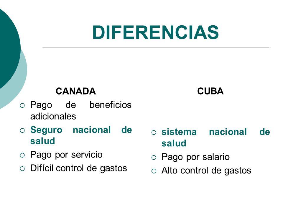 DIFERENCIAS CANADA Pago de beneficios adicionales Seguro nacional de salud Pago por servicio Difícil control de gastos CUBA sistema nacional de salud