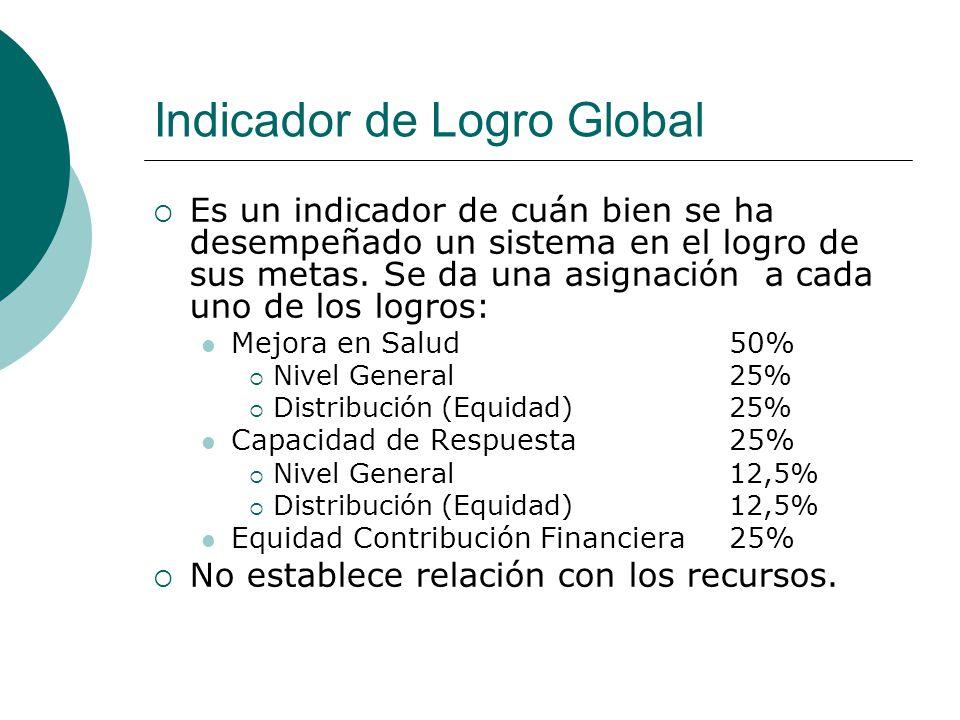 Indicador de Logro Global Es un indicador de cuán bien se ha desempeñado un sistema en el logro de sus metas. Se da una asignación a cada uno de los l
