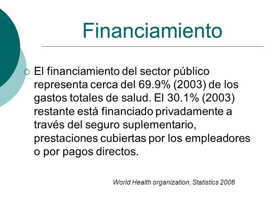 Financiamiento El financiamiento del sector público representa cerca del 69.9% (2003) de los gastos totales de salud. El 30.1% (2003) restante está fi