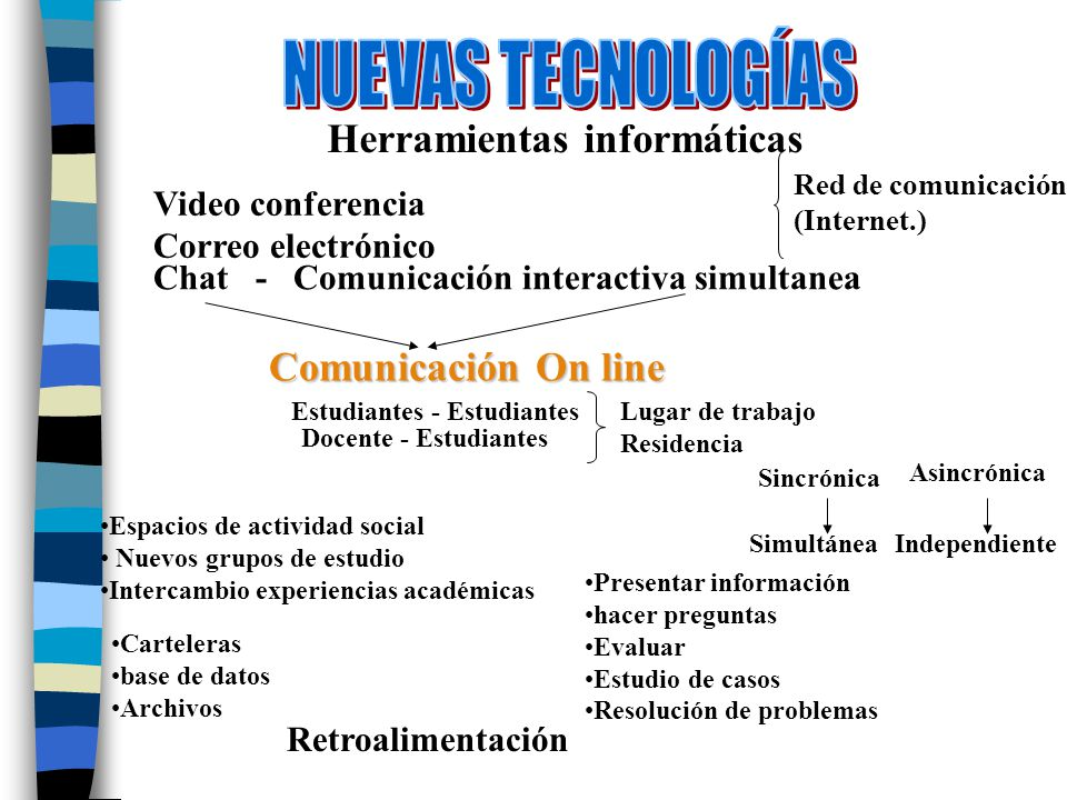 Video conferencia Correo electrónico Chat - Comunicación interactiva simultanea Comunicación On line Estudiantes - Estudiantes Docente - Estudiantes E