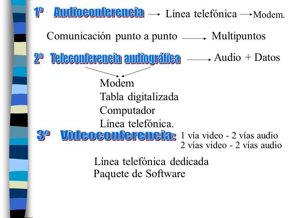 Línea telefónica Modem. Comunicación punto a puntoMultipuntos Audio + Datos Modem Tabla digitalizada Computador Línea telefónica. 1 vía video - 2 vías