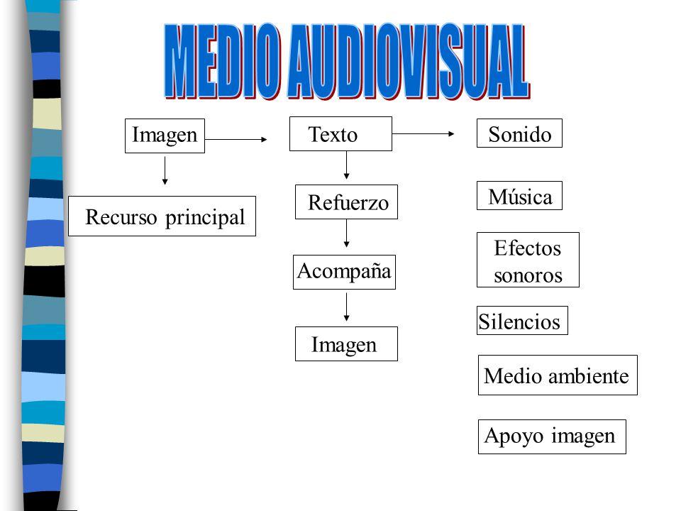 ImagenSonido Recurso principal Refuerzo Acompaña Música Efectos sonoros Silencios Medio ambiente Apoyo imagen Texto Imagen