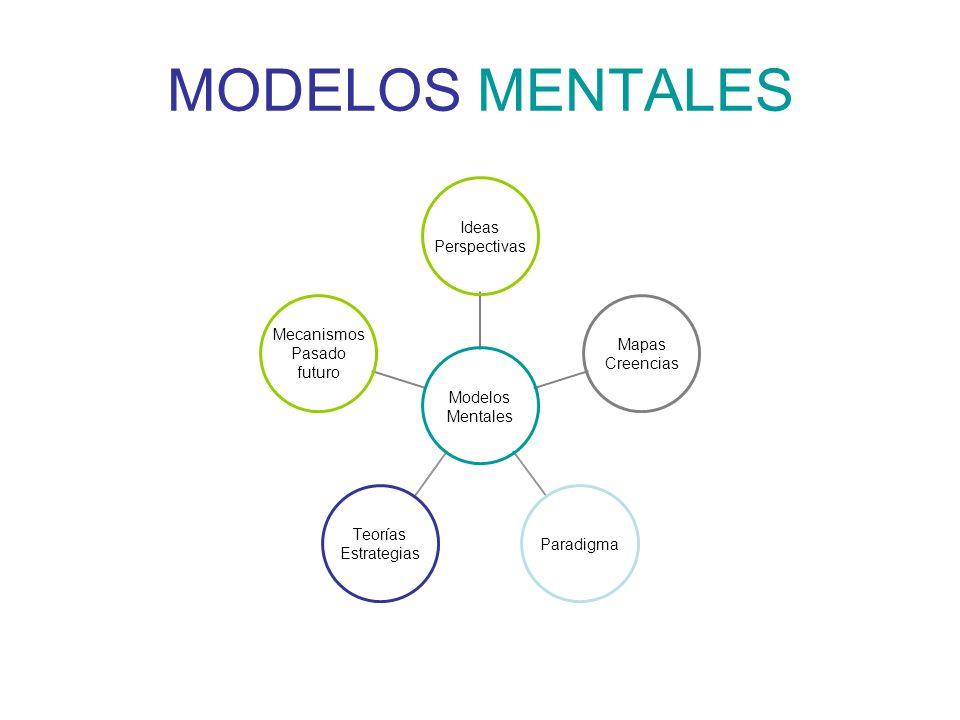 MODELOS MENTALES Modelos Mentales Ideas Perspectivas Mapas Creencias Paradigma Teorías Estrategias Mecanismos Pasado futuro
