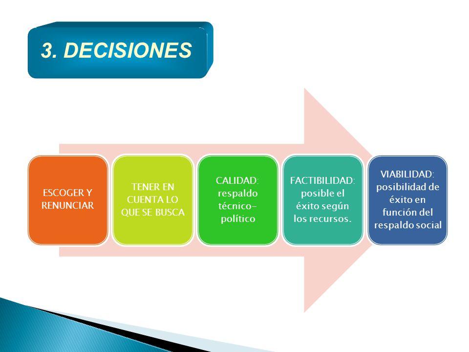 3. DECISIONES ESCOGER Y RENUNCIAR TENER EN CUENTA LO QUE SE BUSCA CALIDAD: respaldo técnico- político FACTIBILIDAD: posible el éxito según los recurso