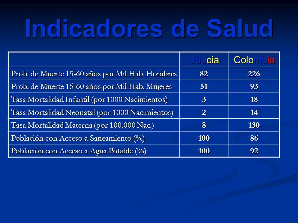 Indicadores de Salud Suecia Colombia Prob. de Muerte 15-60 años por Mil Hab. Hombres 82226 Prob. de Muerte 15-60 años por Mil Hab. Mujeres 5193 Tasa M