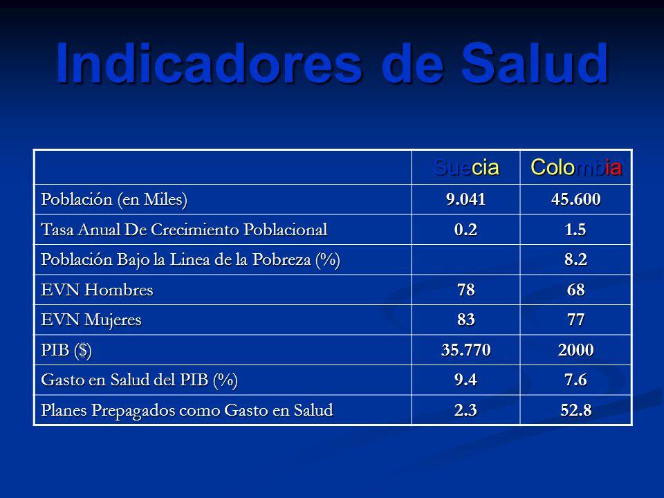 Indicadores de Salud Suecia Colombia Población (en Miles) 9.04145.600 Tasa Anual De Crecimiento Poblacional 0.21.5 Población Bajo la Linea de la Pobre