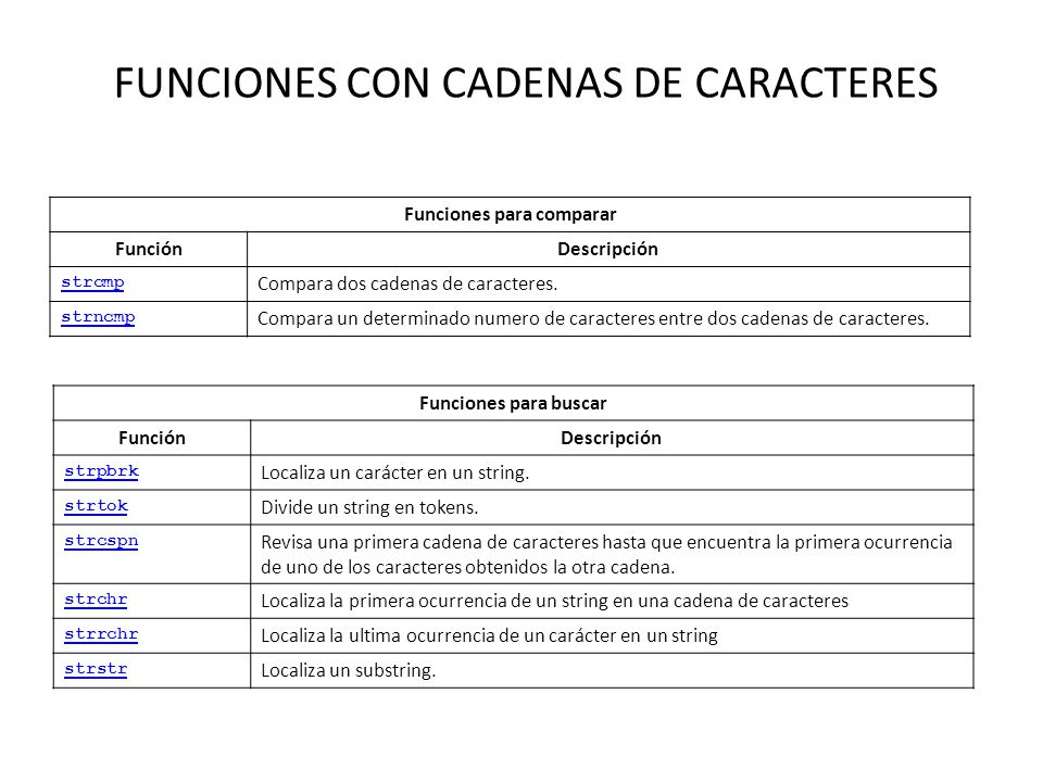 FUNCIONES CON CADENAS DE CARACTERES Funciones para comparar FunciónDescripción strcmp Compara dos cadenas de caracteres. strncmp Compara un determinad