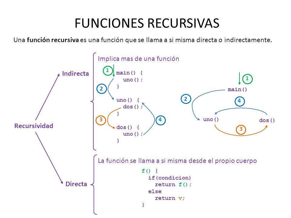 FUNCIONES RECURSIVAS Una función recursiva es una función que se llama a si misma directa o indirectamente. Recursividad Indirecta Directa Implica mas