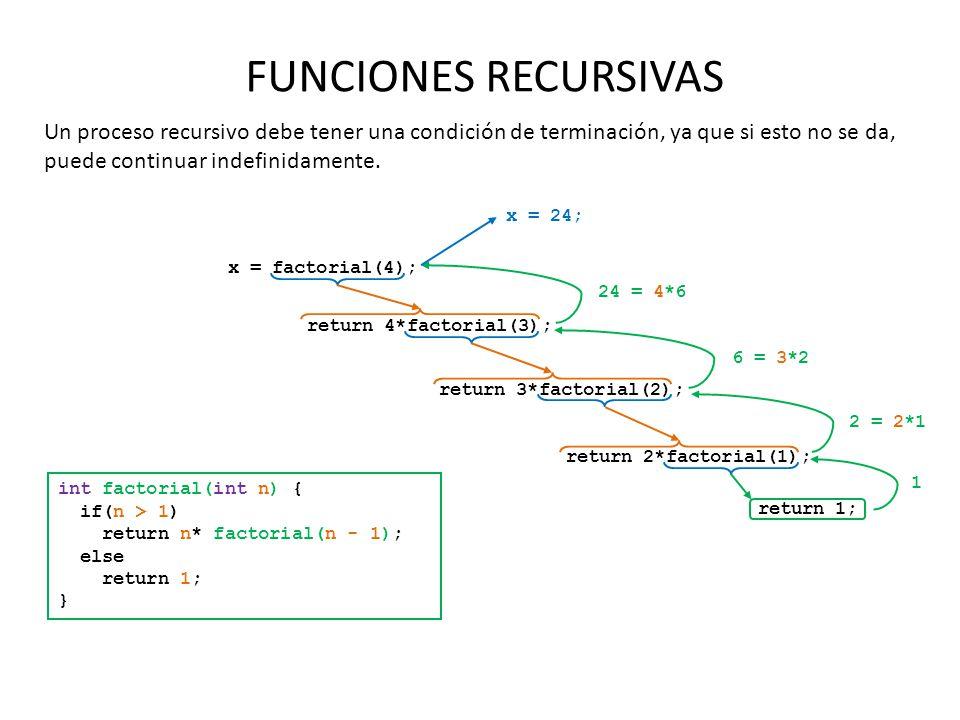 FUNCIONES RECURSIVAS Un proceso recursivo debe tener una condición de terminación, ya que si esto no se da, puede continuar indefinidamente. int facto