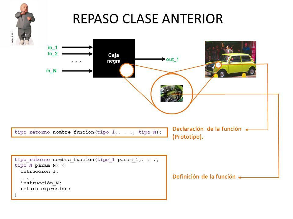 REPASO CLASE ANTERIOR... Caja negra in_1 in_N out_1 In_2 tipo_retorno nombre_funcion(tipo_1,..., tipo_N); tipo_retorno nombre_funcion(tipo_1 param_1,.