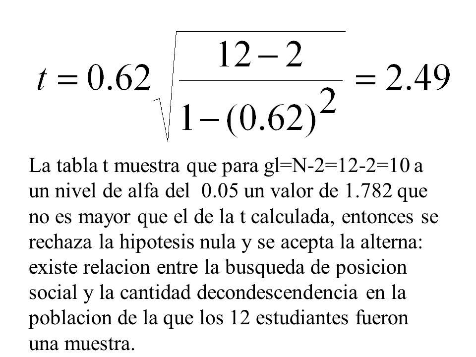 La tabla t muestra que para gl=N-2=12-2=10 a un nivel de alfa del 0.05 un valor de 1.782 que no es mayor que el de la t calculada, entonces se rechaza