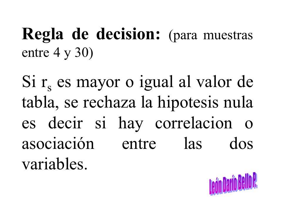 Regla de decision: (para muestras entre 4 y 30) Si r s es mayor o igual al valor de tabla, se rechaza la hipotesis nula es decir si hay correlacion o