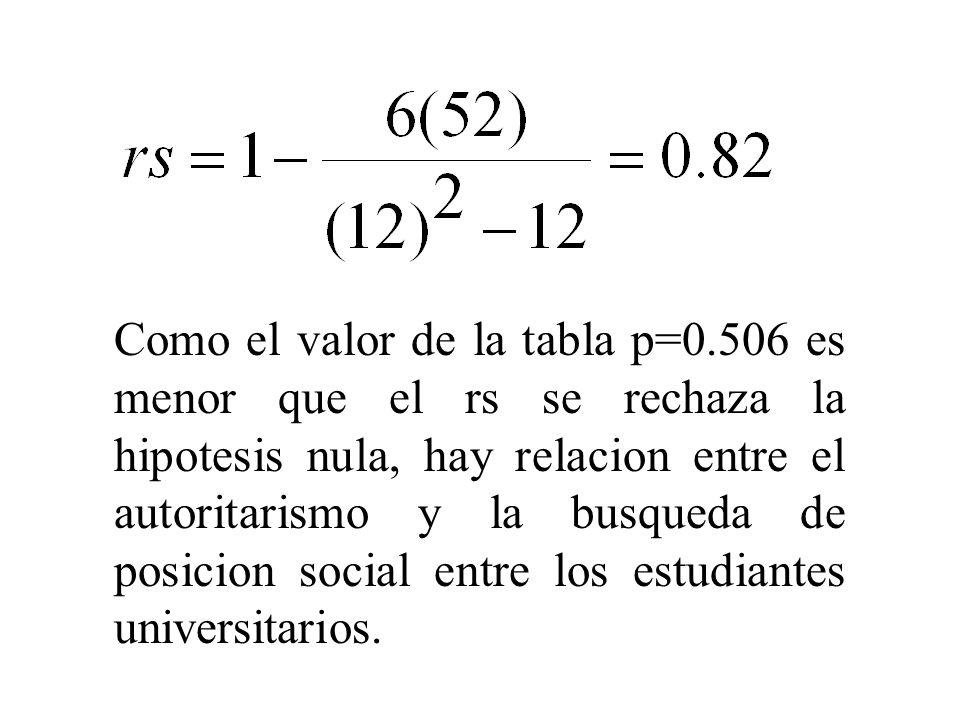Como el valor de la tabla p=0.506 es menor que el rs se rechaza la hipotesis nula, hay relacion entre el autoritarismo y la busqueda de posicion socia
